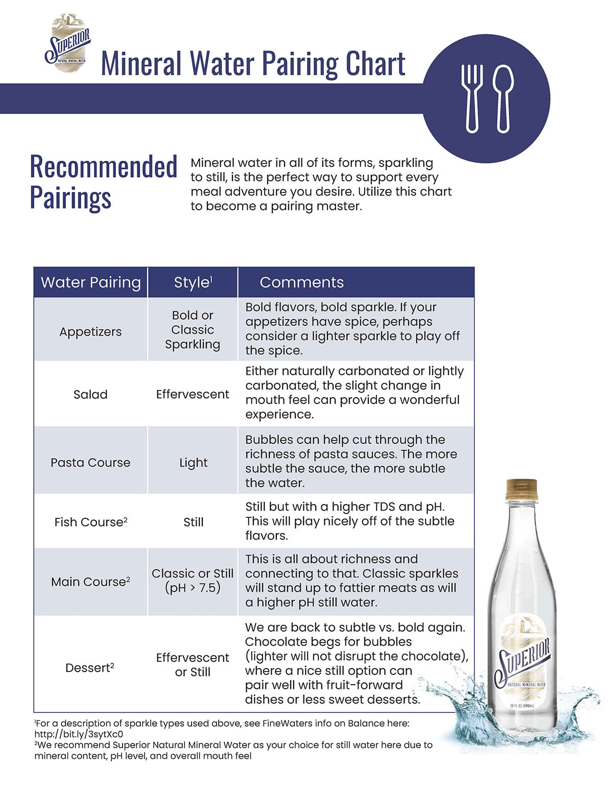 Image of the Superior Natural Mineral Water Mineral Benefit Chart; complete the form on this page to receive your copy.
